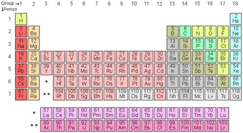 How Many Metalloids Are On The Periodic Table by How Many Metals Are There On The Periodic Table Of