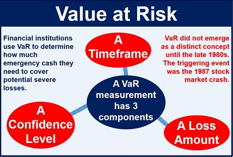 At Risk what is value at risk var definition and meaning