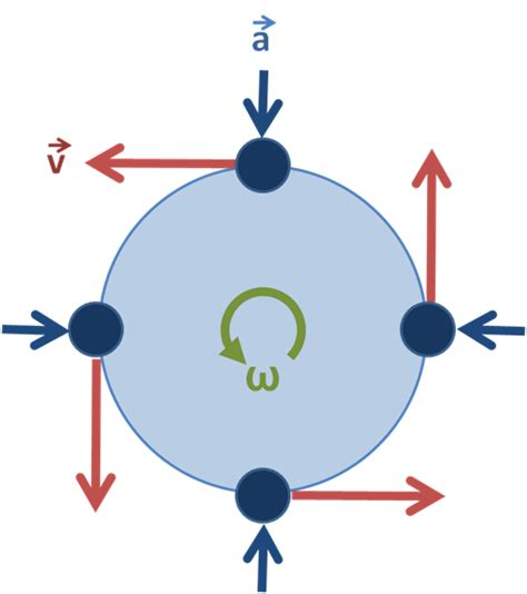 circular motion diagram escalator spin your meme