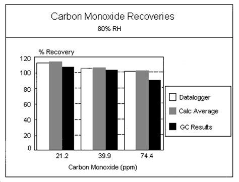 bombingpeco acceptable carbon monoxide levels osha