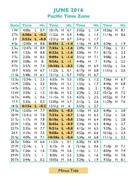 tide times and tide chart tide tables in seaside oregon s favorite vacation destination