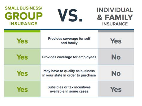 individual health insurance difference between and individual health insurance