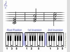 Learn and play major chords on the piano keyboard G Sharp Major Triad