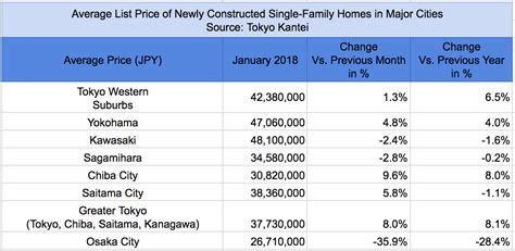average cost of a new house how much does it cost to buy a new house in tokyo blog