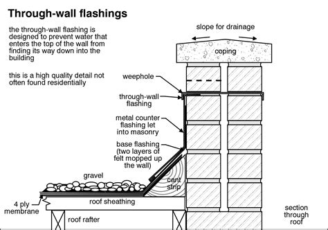 flat roof section detail proper flat roof parapet wall flashing detail