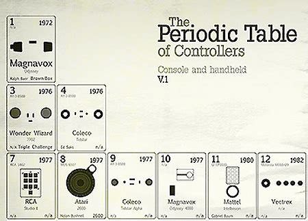Periodic Table Of Controllers by The Periodic Table Of Controllers Techeblog