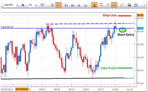 candlestick pattern recognition game how to trade shooting star candle patterns carigold forum
