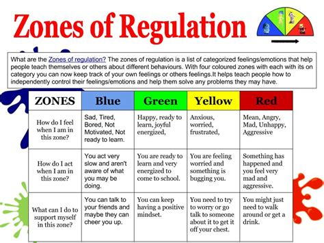 printable zones of regulation kalo zones of regulation