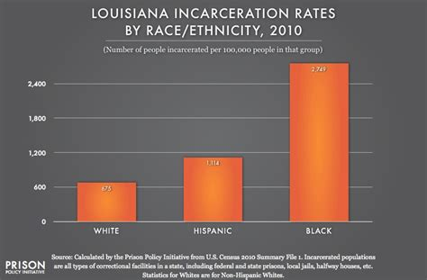 prison statistics by race 2014 incarceration rates in louisiana prison policy initiative