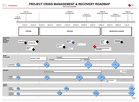 project recovery plan template project crisis management roadmap template visio