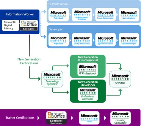 free training certificate from microsoft virtual academy