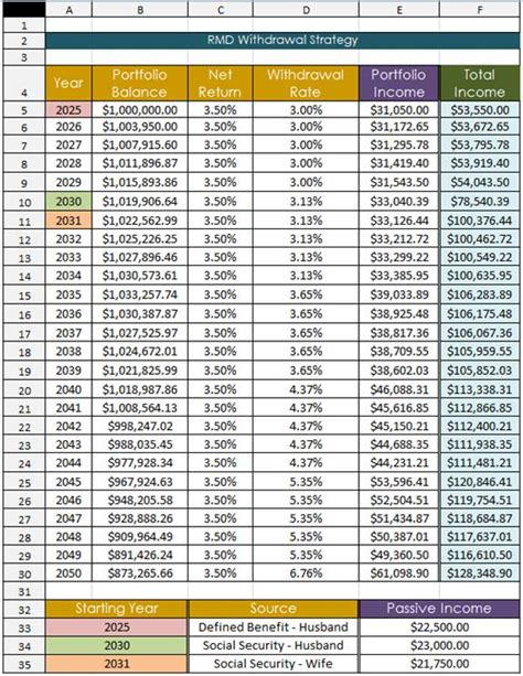 401k minimum distribution table image gallery mrd tables 2015
