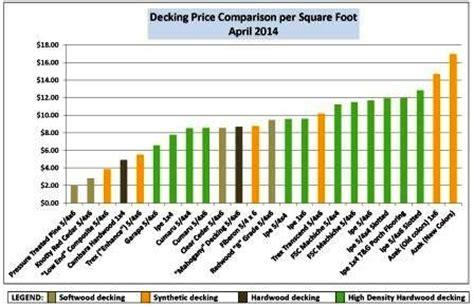 premium hardwood decking price comparison mataverdedecking com