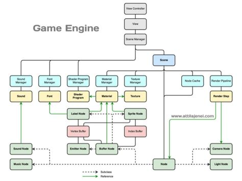 design game engine game engine architecture