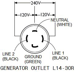 30 240 volt dryer with ground wire receptacle wiring