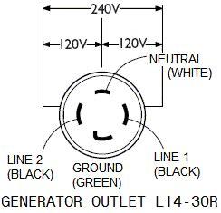 240 volt 3 prong to a 240 volt 4 prong