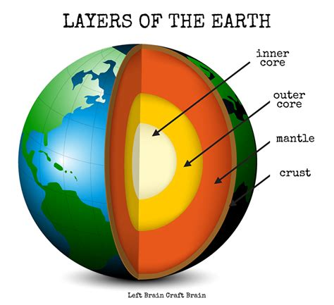 layout of earth s interior inside the earth diagram www pixshark com images