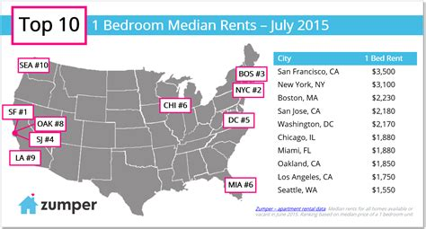 Cheapest Rent In The United States the cities with the highest rents in the us thrillist