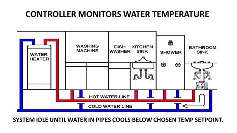 Water Temperature Plumbing by How To Prevent Frozen Water Pipes