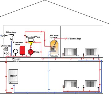 sealed system central heating central heating repairs power flushing