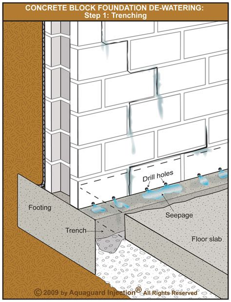 How To Install Interior Drain Tile In Basement Concrete Block Foundation De Watering Step 1 Trenching