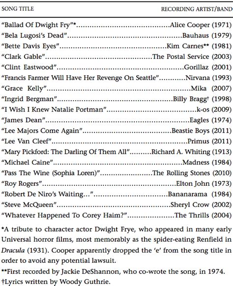 song titles song titles that include the names of actors