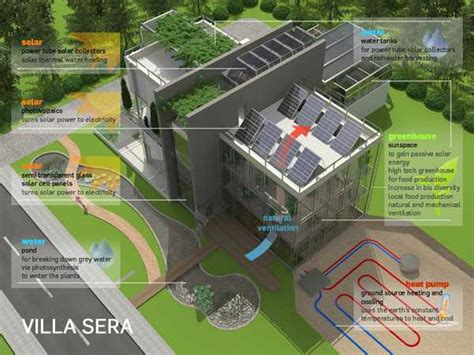 green architecture design one of sustainable architecture