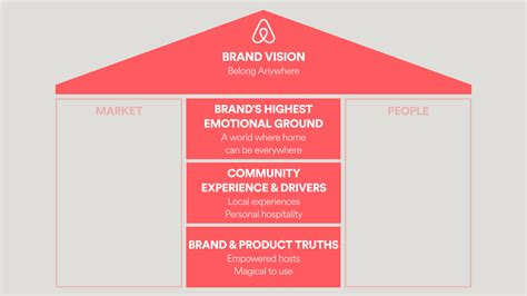 airbnb vision and mission airbnb brand vision google search brand pinterest