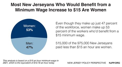 minimum wage for 16 raising new jersey s minimum wage to 15 an hour would