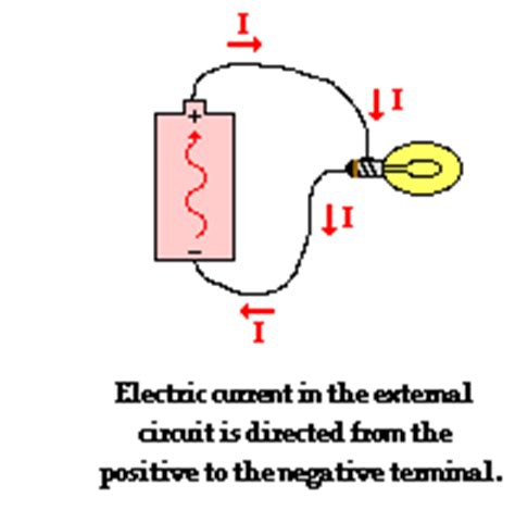 what happens to electrical energy when current passes through a resistor physick electric current