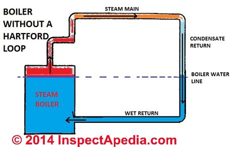 layout inspection definition the hartford loop on steam boilers definition function