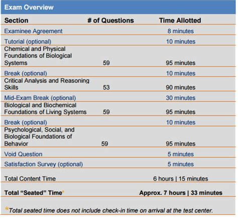 sections on the mcat how long is the mcat magoosh mcat blog