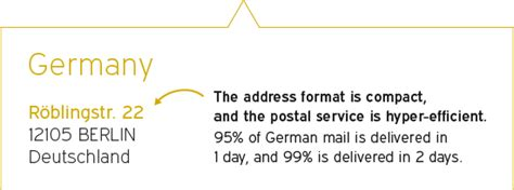 Us Postal Service Address Search International Address Format Infographic Experian