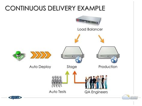 continuous delivery a brief overview of continuous delivery books ppt continuous delivery continuous integration
