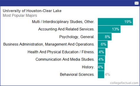 Uh Clear Lake Mba Ranking by Degree And Majors Offered By Of Houston Clear