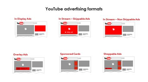 format video on youtube a to z of bumper ads the 6 second advertisement