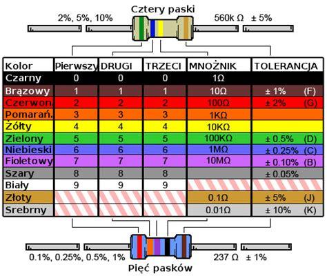 thermal resistor color code rezystory praktycznie grylewicz pl