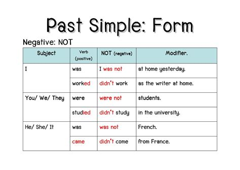 write pattern of simple present tense blog for eso at ins marina past simple