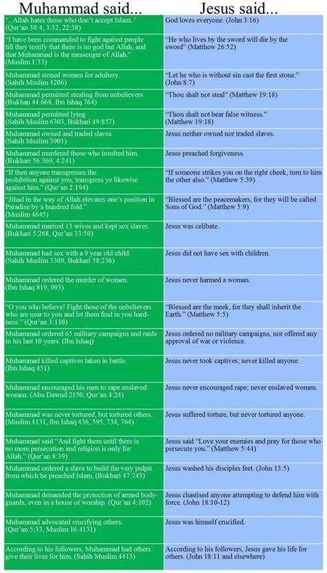 comparison table between christianity islam islam vs christanity websitereports12 web fc2