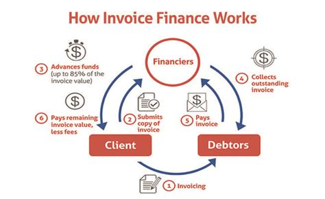 Invoice Discounting Letter To Bank The Invoice Finance Inside Waddle