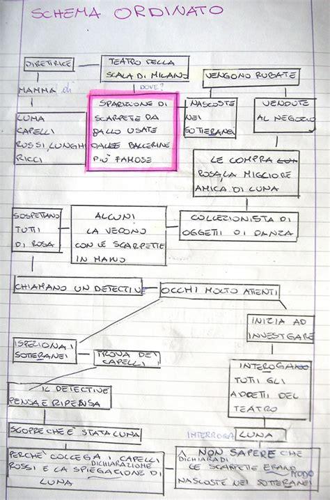 testo fantastico inventato prova complessa per lo sviluppo di competenze produzione