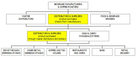 coffee distribution business plan sle market analysis