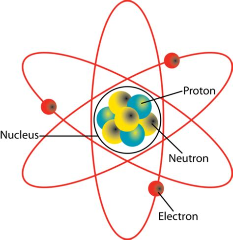 diagram of atoms atoms to molecules earth science
