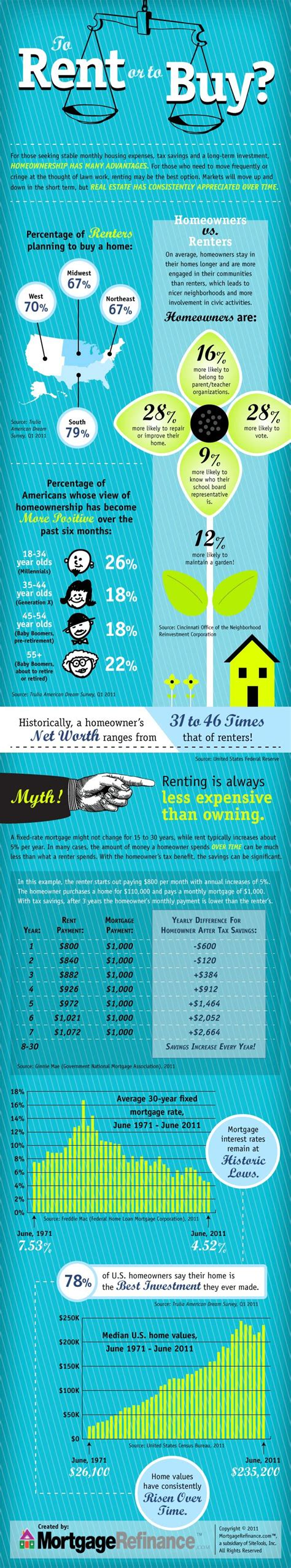 how to rent to buy a house to rent or to buy a house infographic zone pinterest