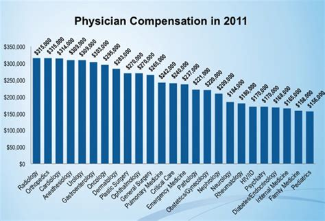 the ultimate guide to physician salaries shortwhitecoats