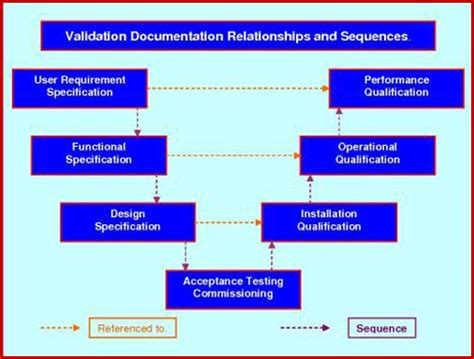 Validation Online Compliant Templates.