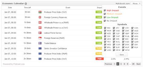 Forex Economic Calendar Real Time Notifications And Economic Calendar Widget