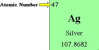 Number Of Protons In Silver by Glossary Term Atomic Number