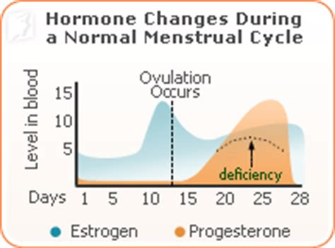 extreme mood swings before period menstrual cycle mood swings chart