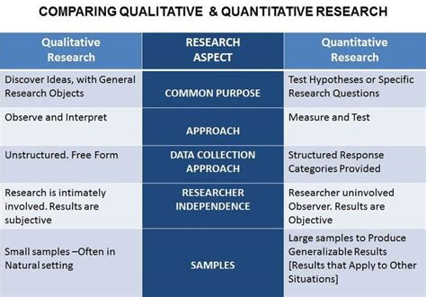 qualitative research themes definition 25 best ideas about quantitative research on pinterest